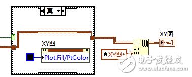 怎么使用labview让满足不同条件的点显示不同的颜色?