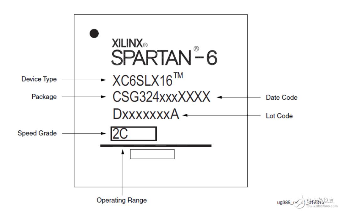 SPARTAN-6的XC6SLX9 speed grade 选取问题?