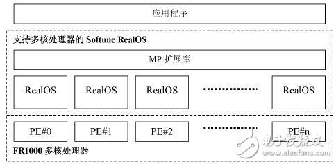 典型的支持多核处理器的RTOS功能解析