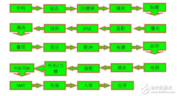 【微信精选】关于柔性电路板,看完这一篇就够了!