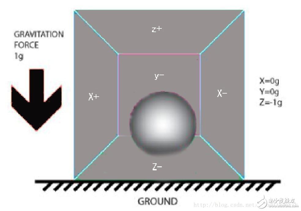 【案例分享】微型四轴飞行器之九轴姿态融合算法