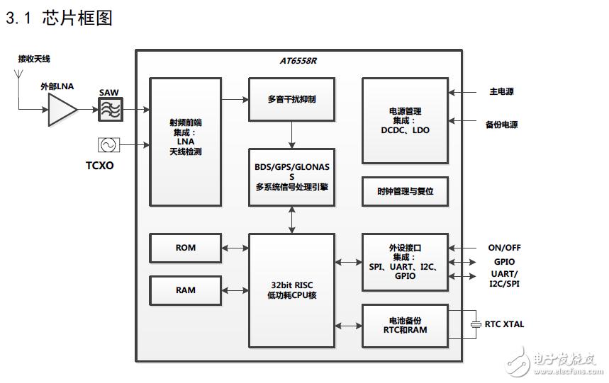 中科微AT6558R北斗定位芯片