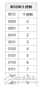 FPGA实现二进制转BCD码