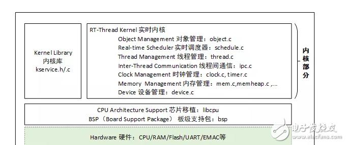 【微信精选】从0-1带你入门物联网操作系统(3)——内核介绍
