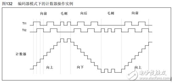 【案例分享】STM32正交编码器驱动电机