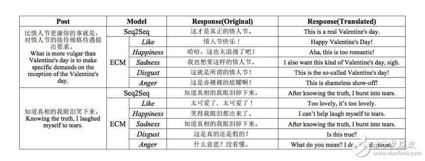 機器翻譯不可不知的Seq2Seq模型