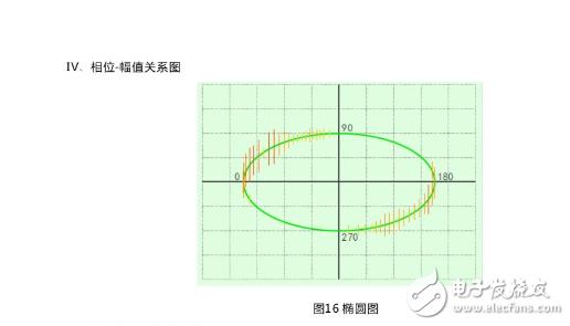 labview示波器橢圓掃描圖