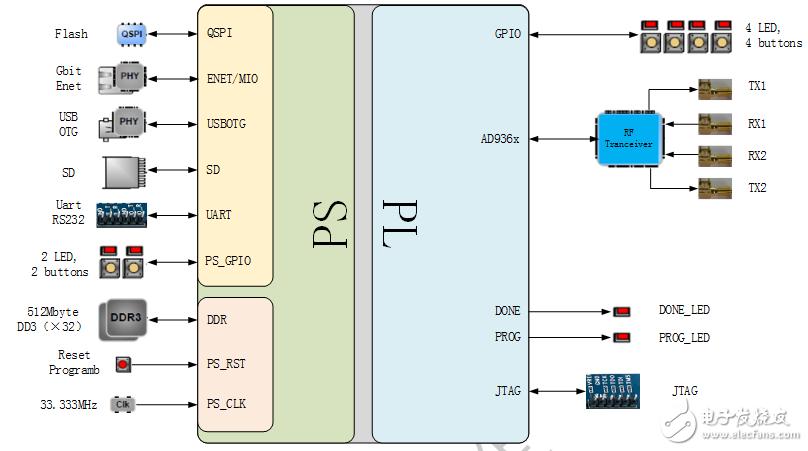 小眼睛无线通信系统简介(Zynq+AD9363)