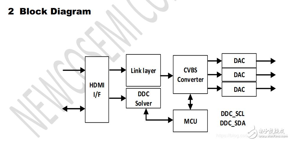 【穩定方案】轉接/轉換芯片NCS8827 IC:HDMI to CVBS