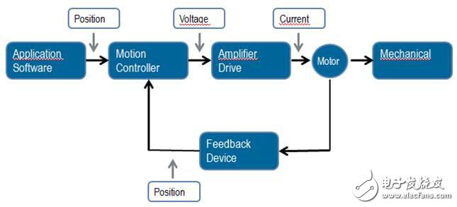 新產品·新技術·新領域 LabVIEW能為我們做什么?