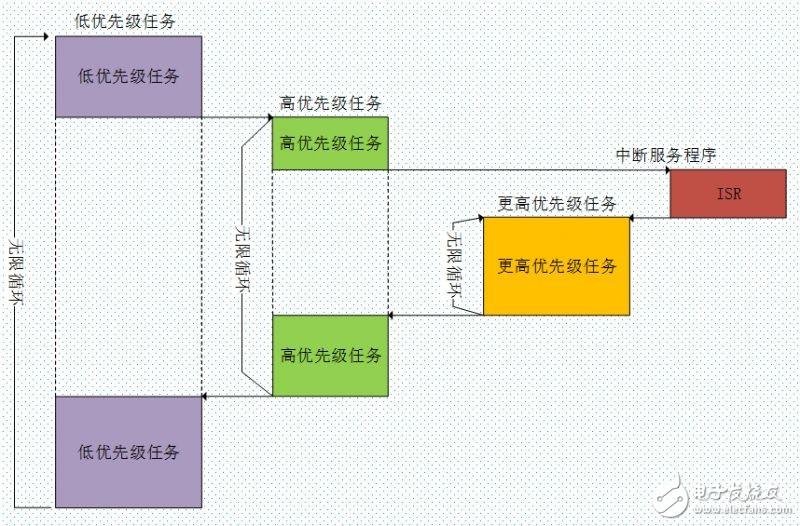 【设计技巧】从单片机到操作系统(3)-FreeRTOS的介绍