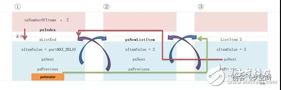 【设计技巧】从单片机到操作系统(5)-FreeRTOS列表&列表项的源码解读