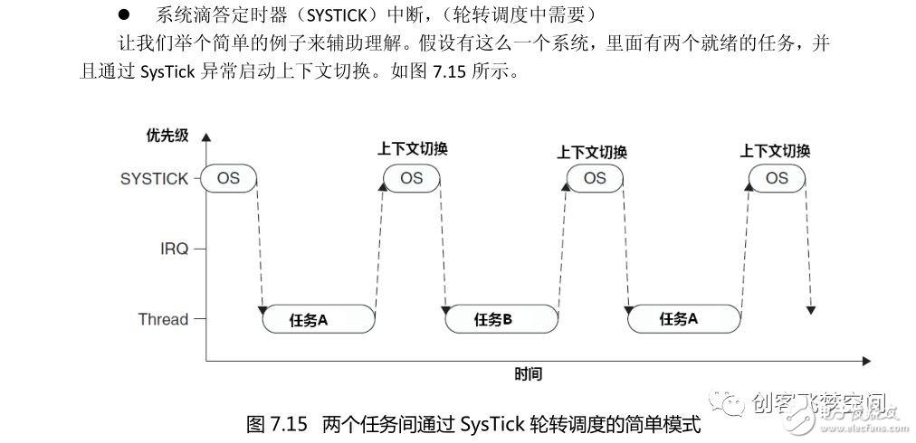 【设计技巧】从单片机到操作系统(6)-FreeRTOS任务切换机制详解