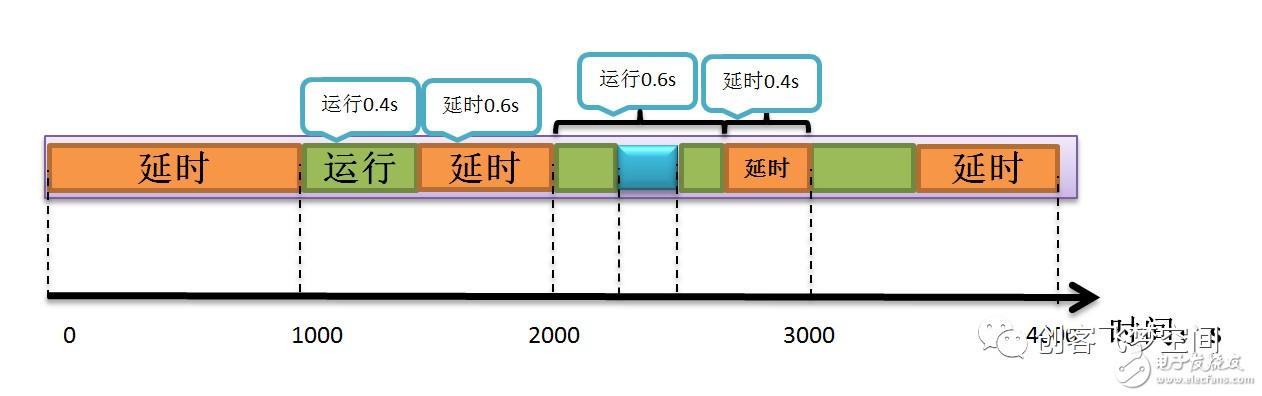 【设计技巧】从单片机到操作系统(7)-FreeRTOS延时介绍