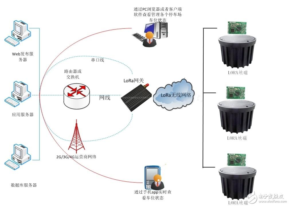 无线LORA地磁车位探测器的应用场◎景及前景