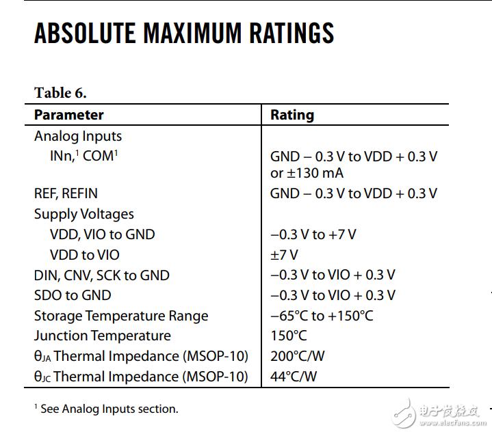 AD7689芯片使用问题。