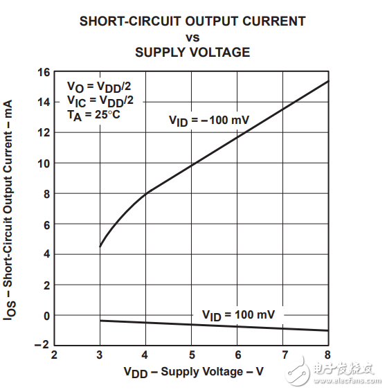 关于运放短路电流的问题
