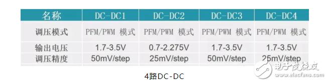 【微信精选】不懂PMIC电源管理芯片怎么办?看完就知道了