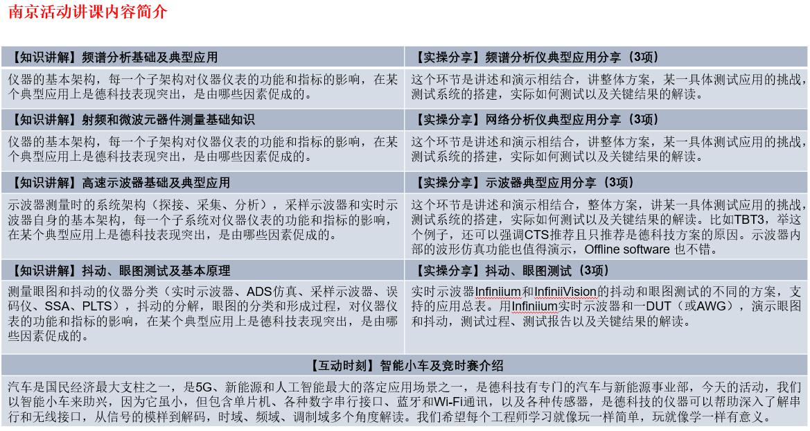 【南京站】是德科技测试测量(数字/射频)基础知识训练营和智能小车竞时赛