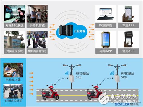 """""""有源RFID""""和""""NB-IoT""""物联网电动自行车防控管理解决方案,差别究竟在哪里?"""