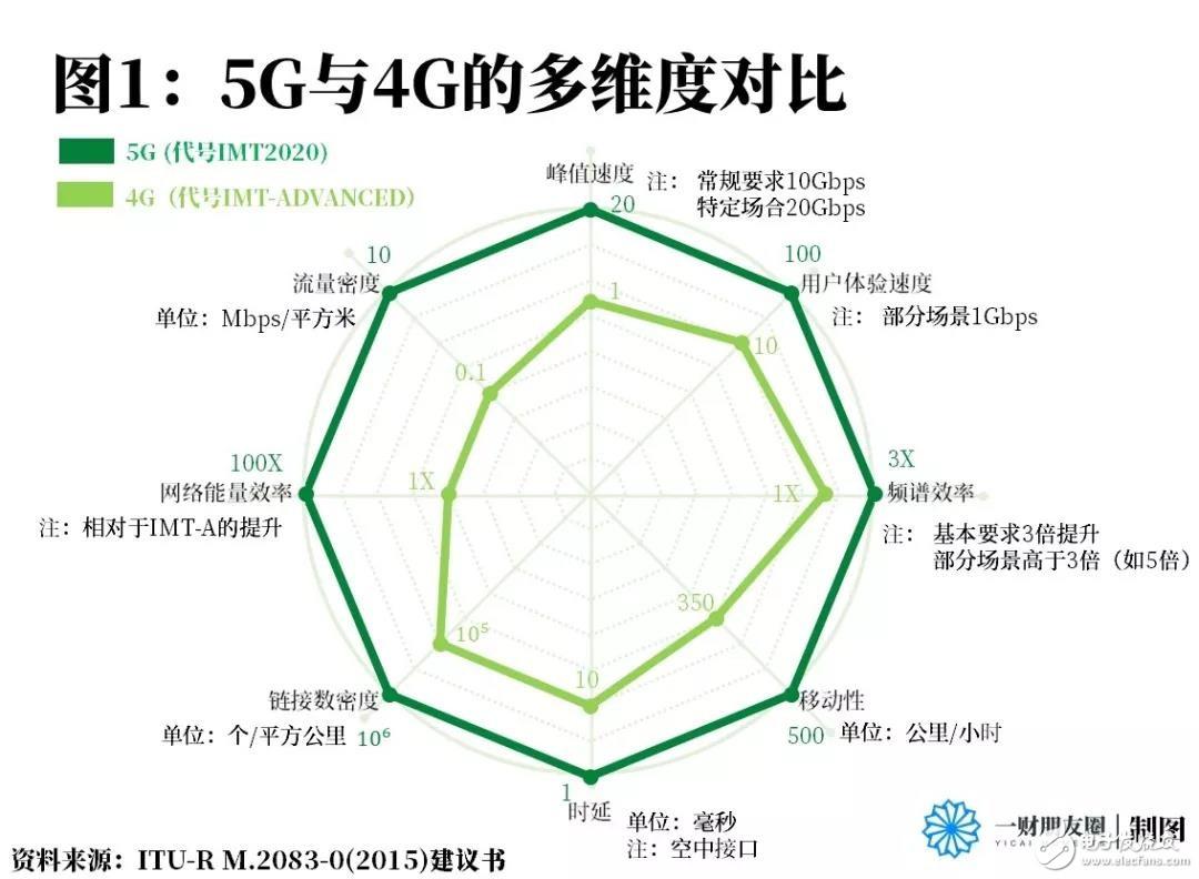5G技术,为什么中国能行?