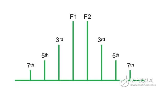 【微信精选】射频连接器的2个计算示例,解决互调失真!
