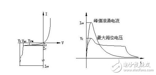 【微信精选】浅析EMC防护器件TVS的特性、参数及选用方法