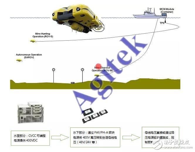 TDK-Lambda电源在系留无人机及水下机器人中的应用