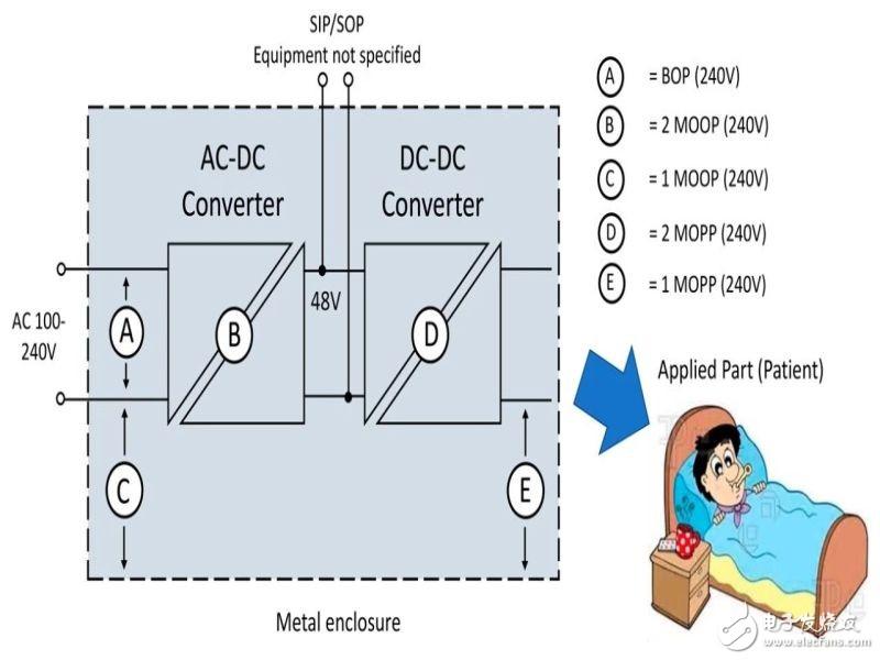AC/DC 和DC/DC 電源模塊在醫療設備上的設計與應用
