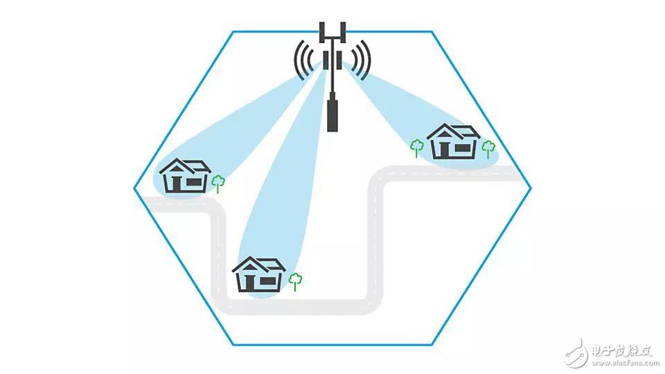 5G到来,设计工程师即将要面临的五大测试挑战