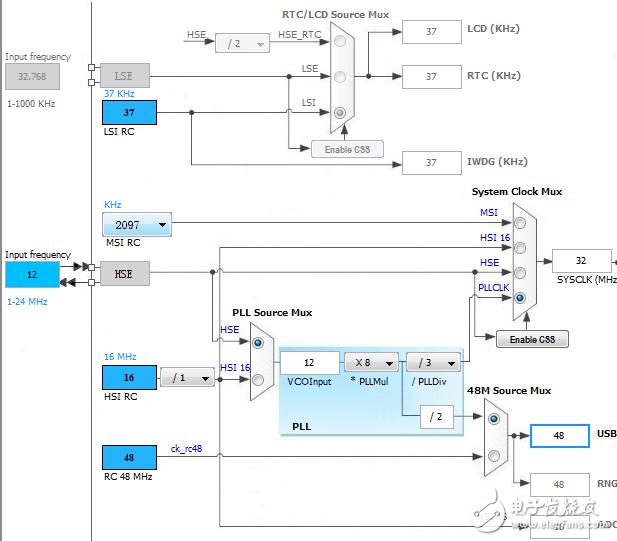 【设计技巧】STM32开发笔记:STM32L0低功耗设计——需求概述