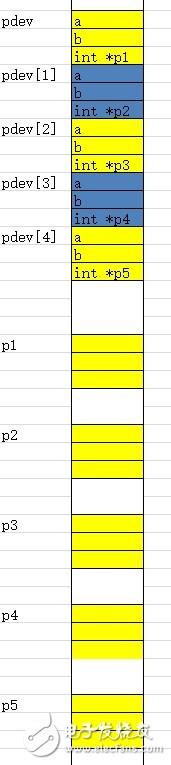 【设计技巧】指针的使用注意事项:空指针、指针赋值、void *指针