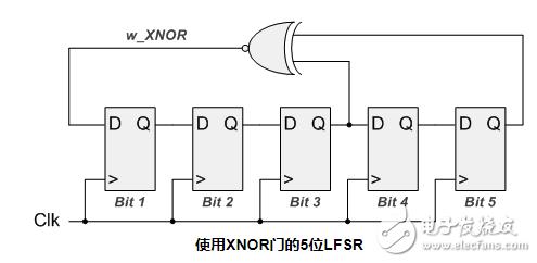 线性反馈移位寄存器(LFSR)在FPGA中究竟是如何起作用的