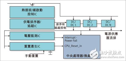 利用可编程逻辑器件实现灵活的电源管理