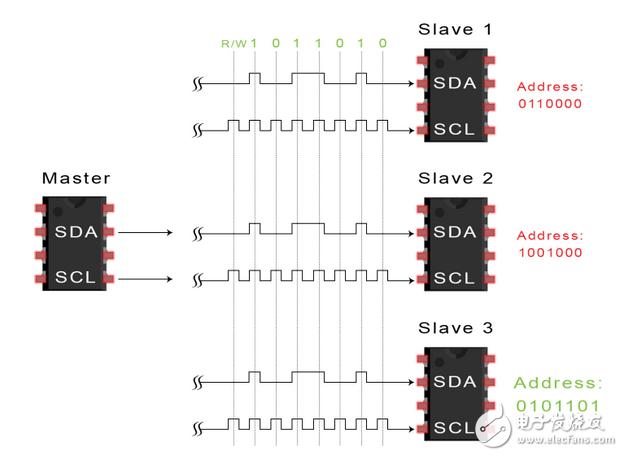 秒懂I2C串行总线的工作原理以及特点