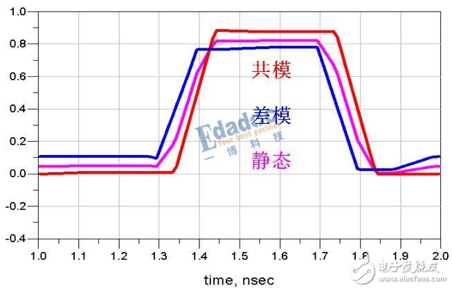 幾張圖讓你輕松理解DDR的串擾