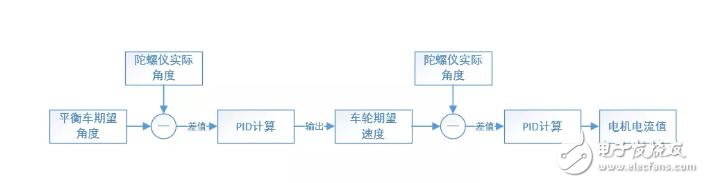 【微信精選】開源項目 兩輪平衡小車的設計與實現