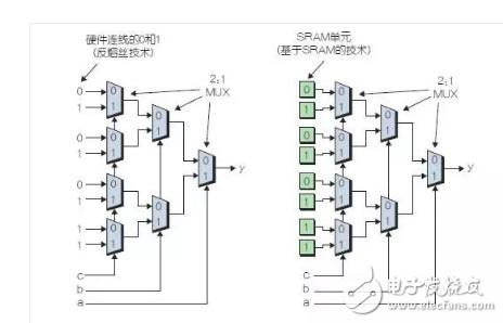 如何给MCU工程师详解FPGA硬件属性?