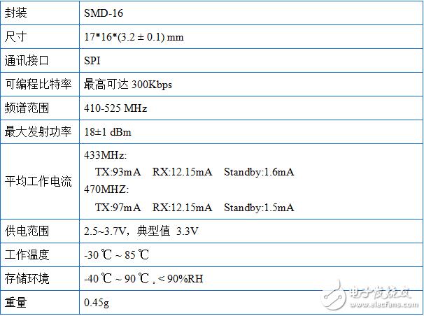 基于Semtech—SX1278为核心的一款LoRa模块