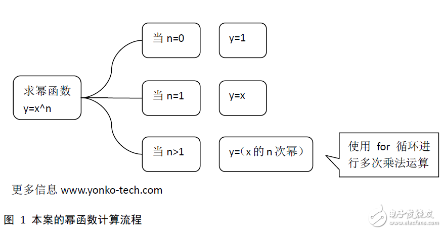 成都软件开发:怎么用C语言编写一个求解幂函数的程序