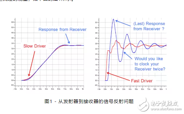 【微信精选】信号完整性的风险解决方案,看这两点