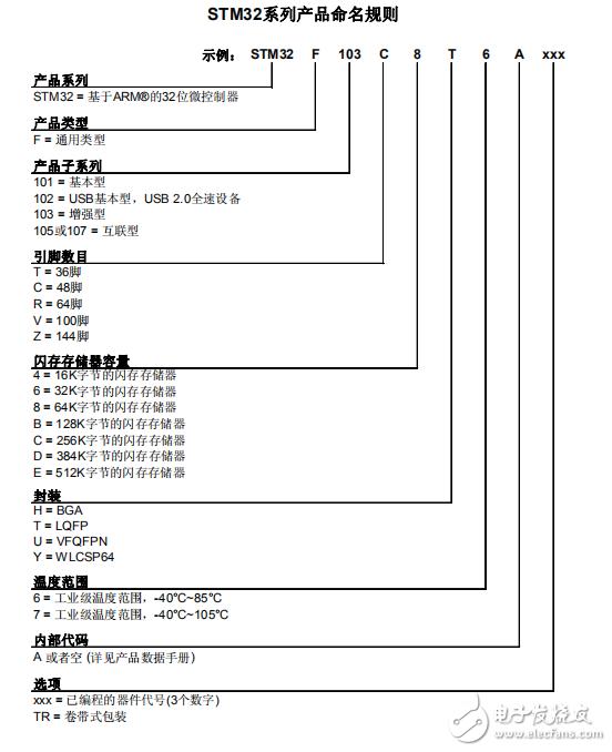 【每日分享】STM32微控制器产品的技术参考手册