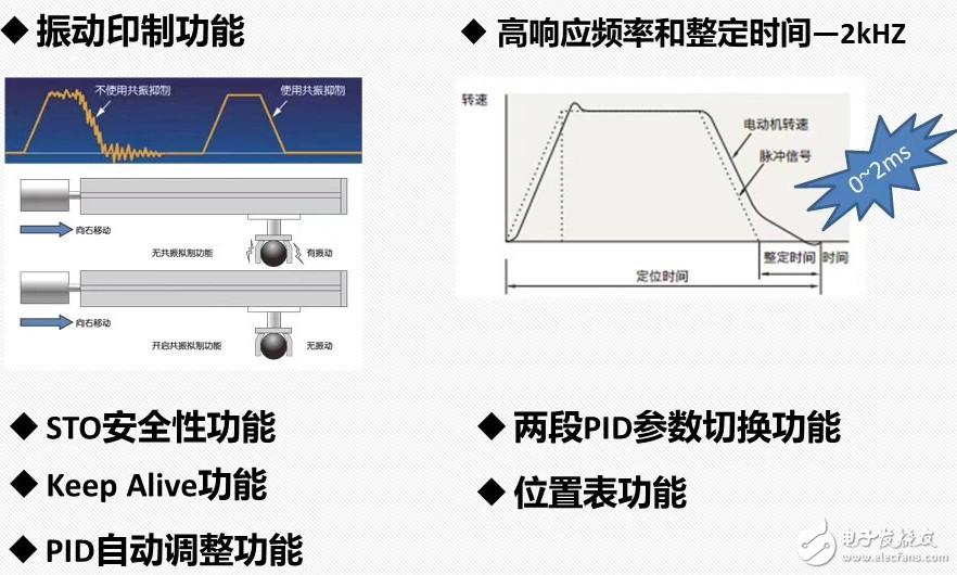 論閉環步進電機電機對比傳統步進有何區別