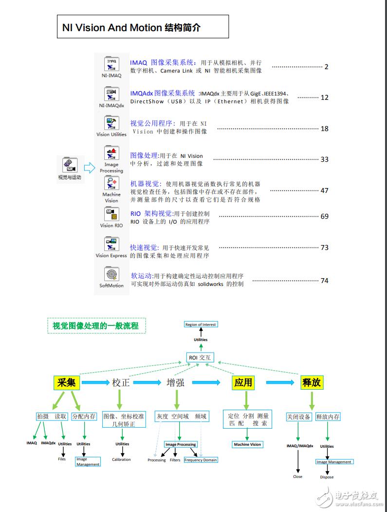 LabVIEW图像处理与机器视觉实用编程手册