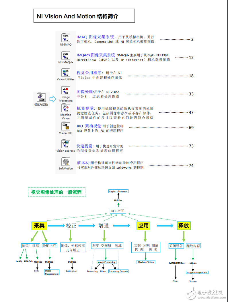 LabVIEW圖像處理與機器視覺實用編程手冊