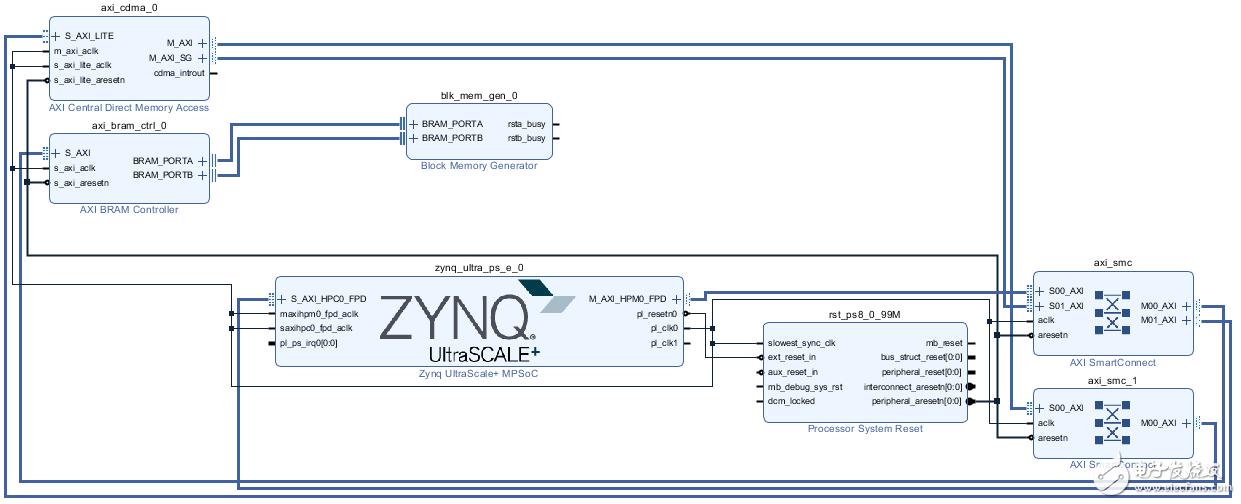 【MYD-CZU3EG开发板试用体验】【内存篇】PS-DDR 测试