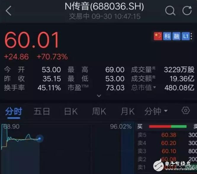 【微信精选】传音遭华为索赔2000万,董事长回应:相信法律会有公正回复