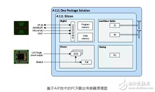 【微信精选】成本低、功耗低,Aip封装技术如何让毫米波雷达替代超声波成为可能?