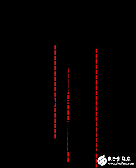 FPGA 高速信号