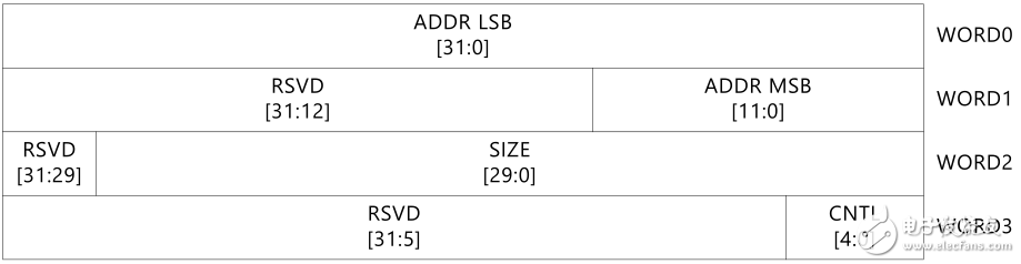 【MYD-CZU3EG开发板试用体验】ZDMA的使用——Scatter-gather的使用1